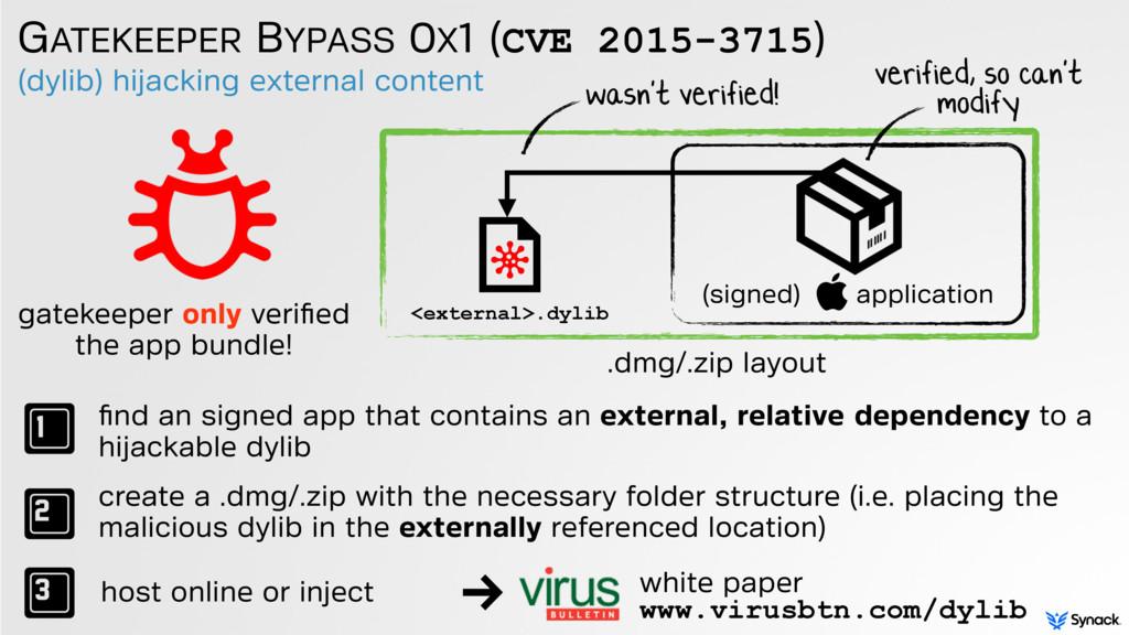 (dylib) hijacking external content GATEKEEPER B...