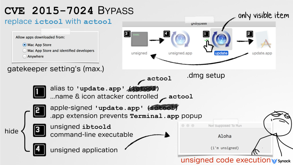 replace ictool with actool CVE 2015-7024 BYPASS...