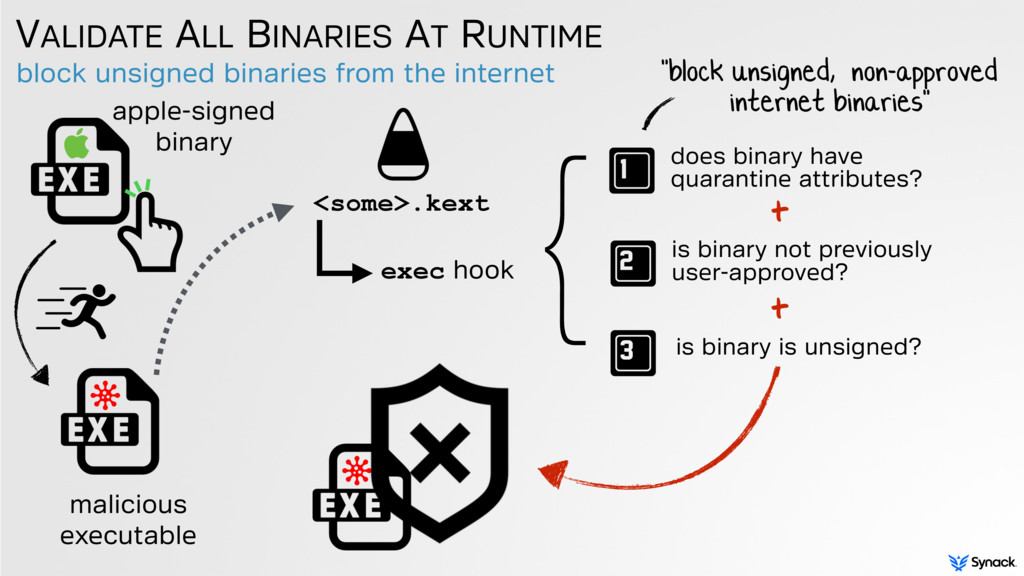 block unsigned binaries from the internet VALID...