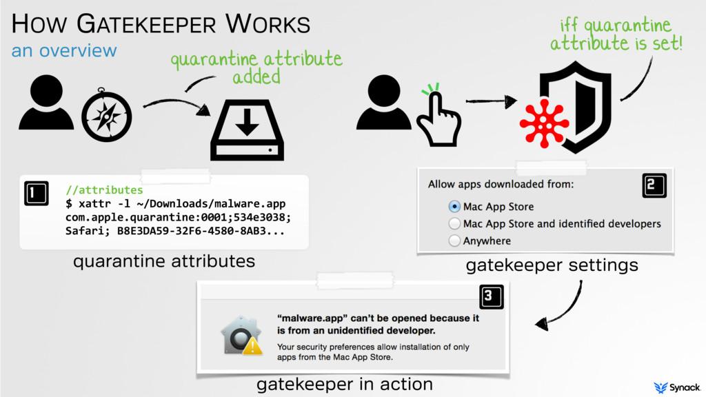an overview HOW GATEKEEPER WORKS quarantine att...