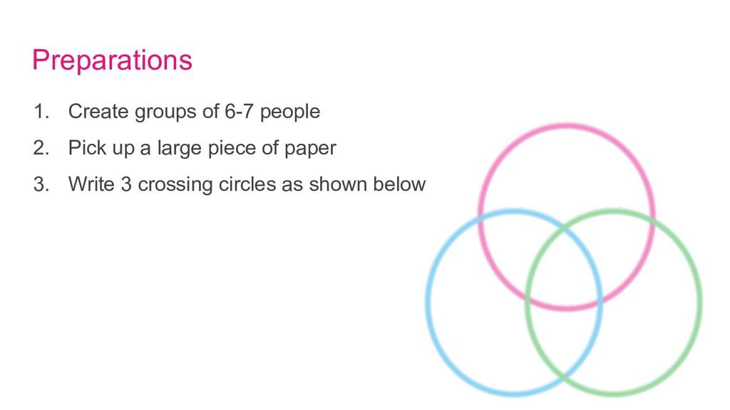 Preparations 1. Create groups of 6-7 people 2. ...