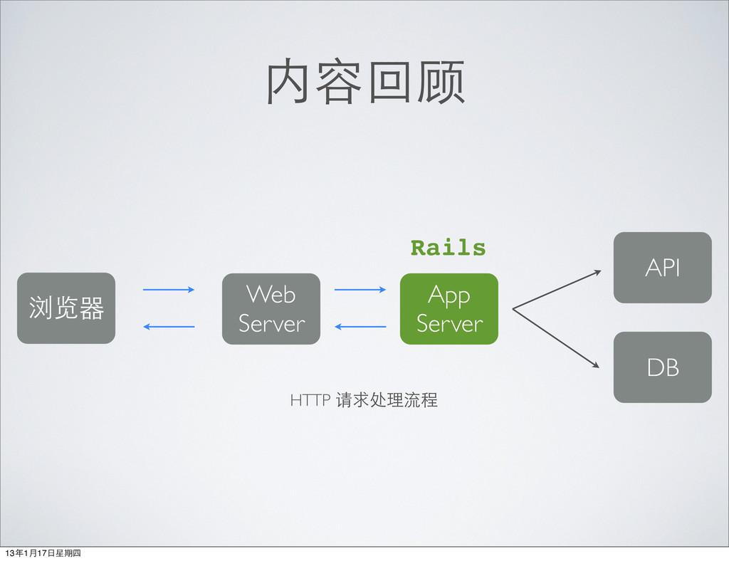 内容回顾 浏览器 Web Server App Server DB Rails API HTT...
