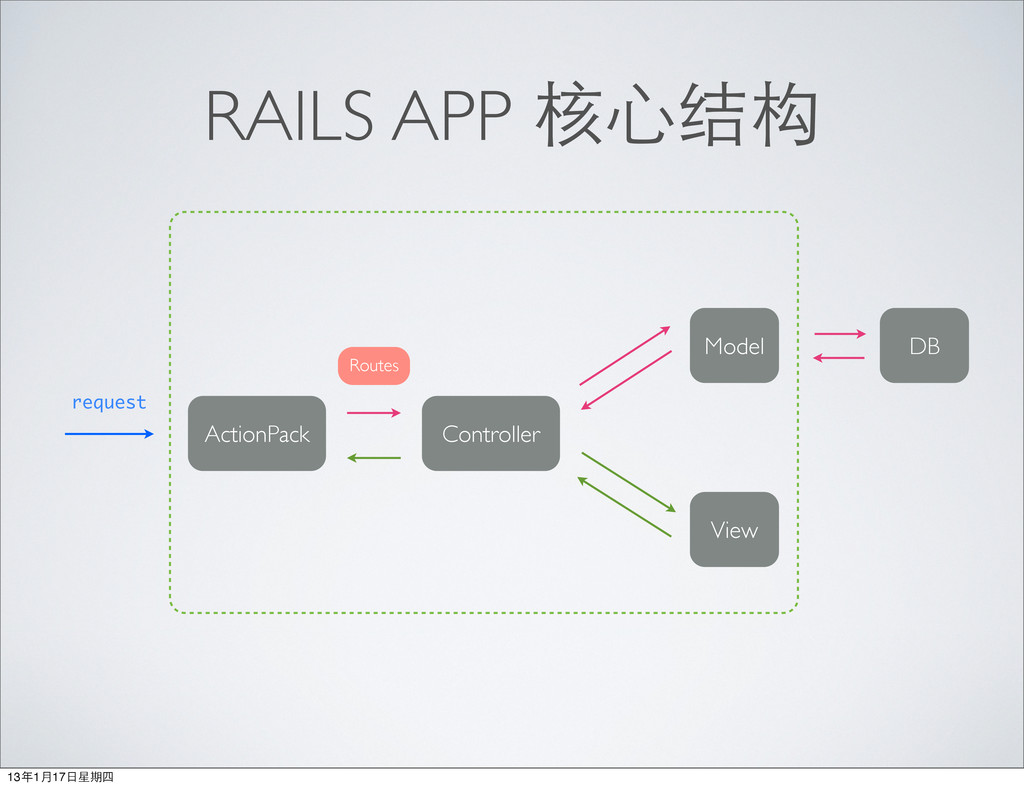 RAILS APP 核⼼心结构 DB request Model View Controlle...