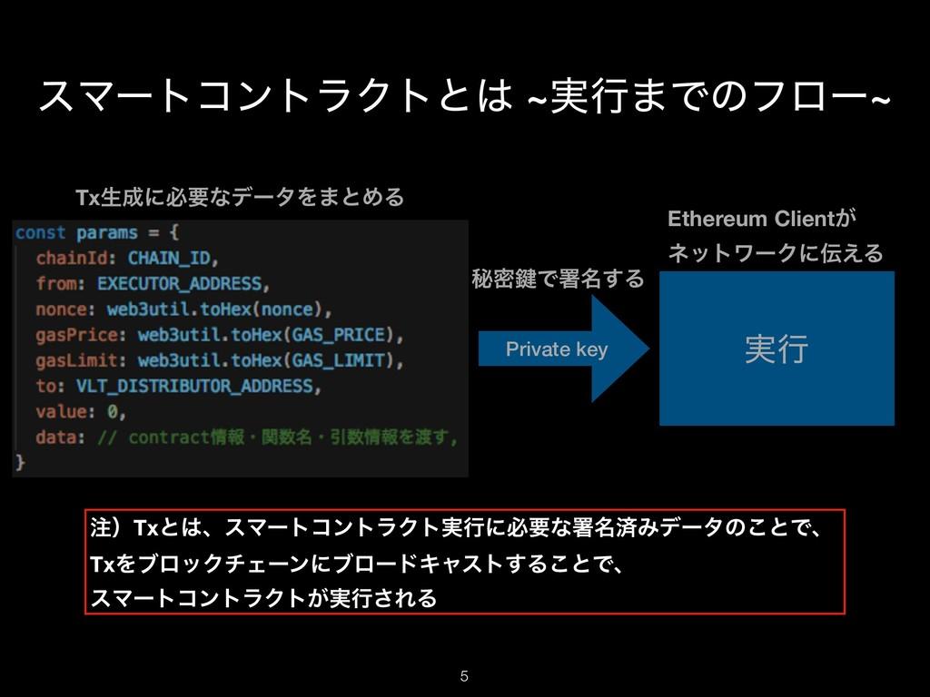 εϚʔτίϯτϥΫτͱ ~࣮ߦ·Ͱͷϑϩʔ~ Private key ࣮ߦ !5 Txੜʹ...