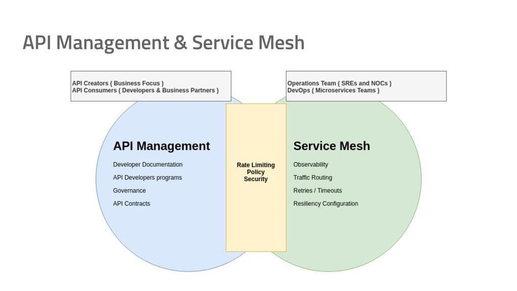 API Management & Service Mesh