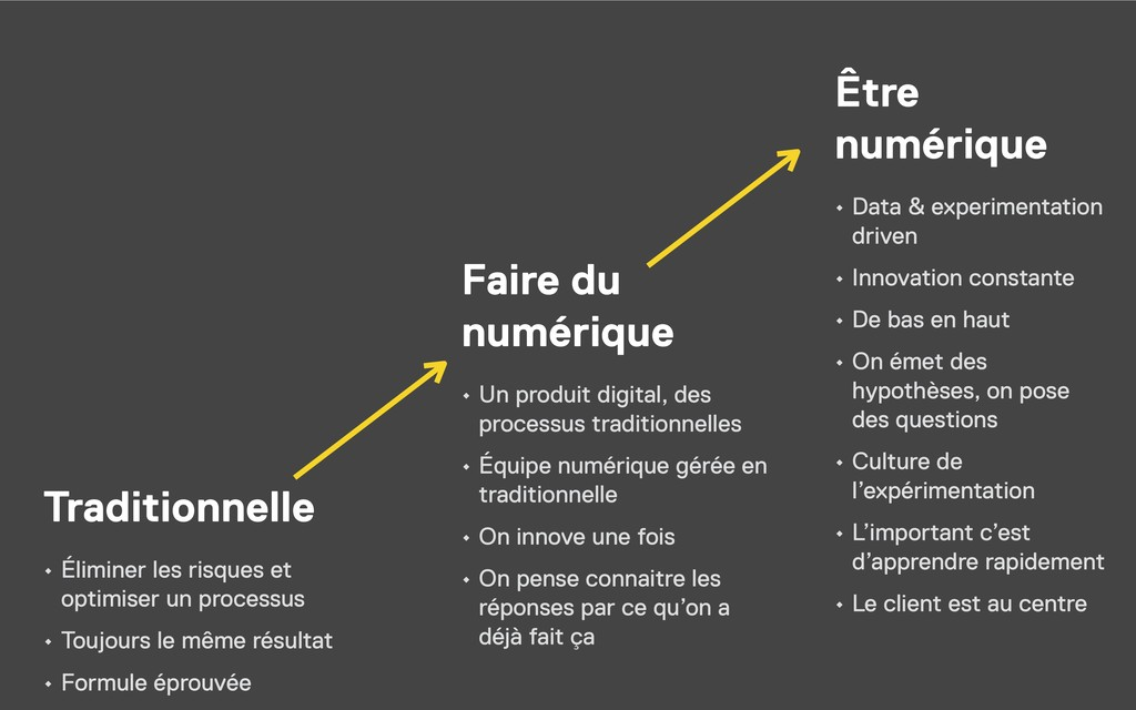 Traditionnelle Faire du numérique Être numéri...