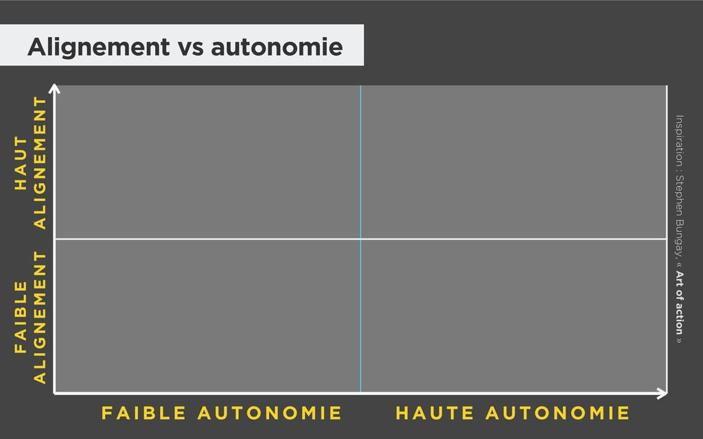 Alignement vs autonomie H A U T E A U T O N O M...