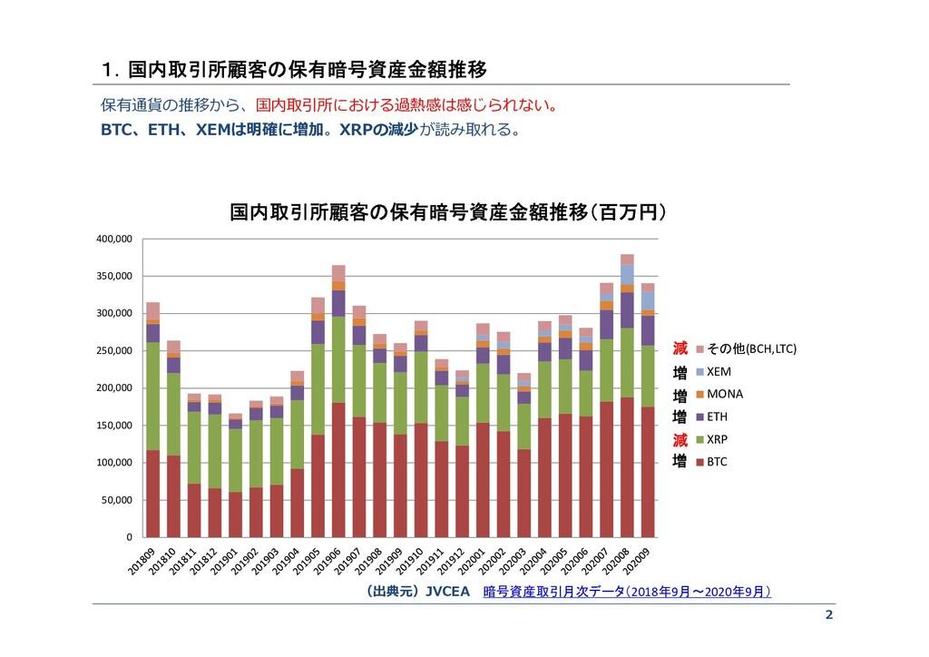 2 保有通貨の推移から、国内取引所における過熱感は感じられない。 BTC、ETH、XEMは明確...