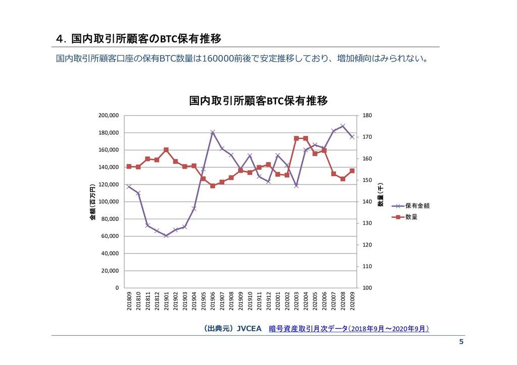 5 国内取引所顧客口座の保有BTC数量は160000前後で安定推移しており、増加傾向はみられな...