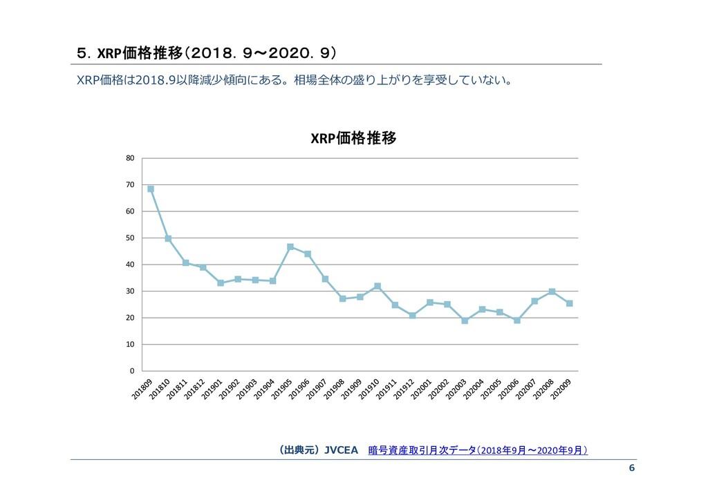 6 XRP価格は2018.9以降減少傾向にある。相場全体の盛り上がりを享受していない。 5.X...
