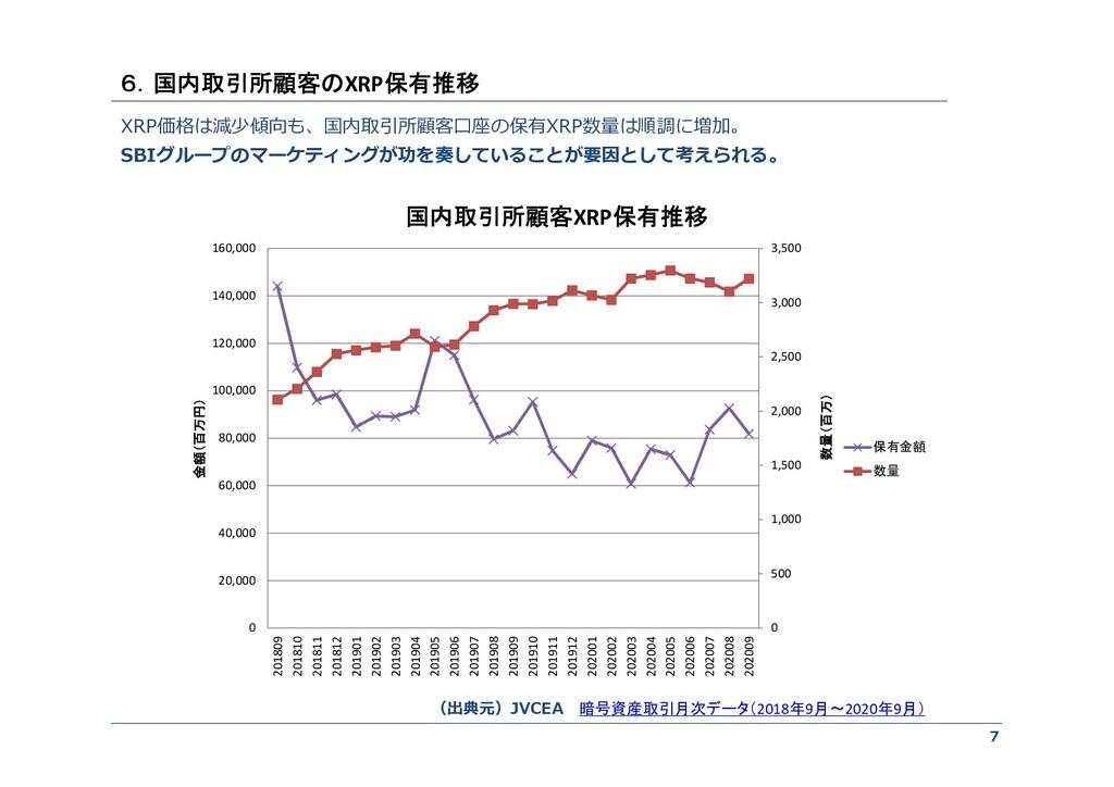 7 XRP価格は減少傾向も、国内取引所顧客口座の保有XRP数量は順調に増加。 SBIグループの...