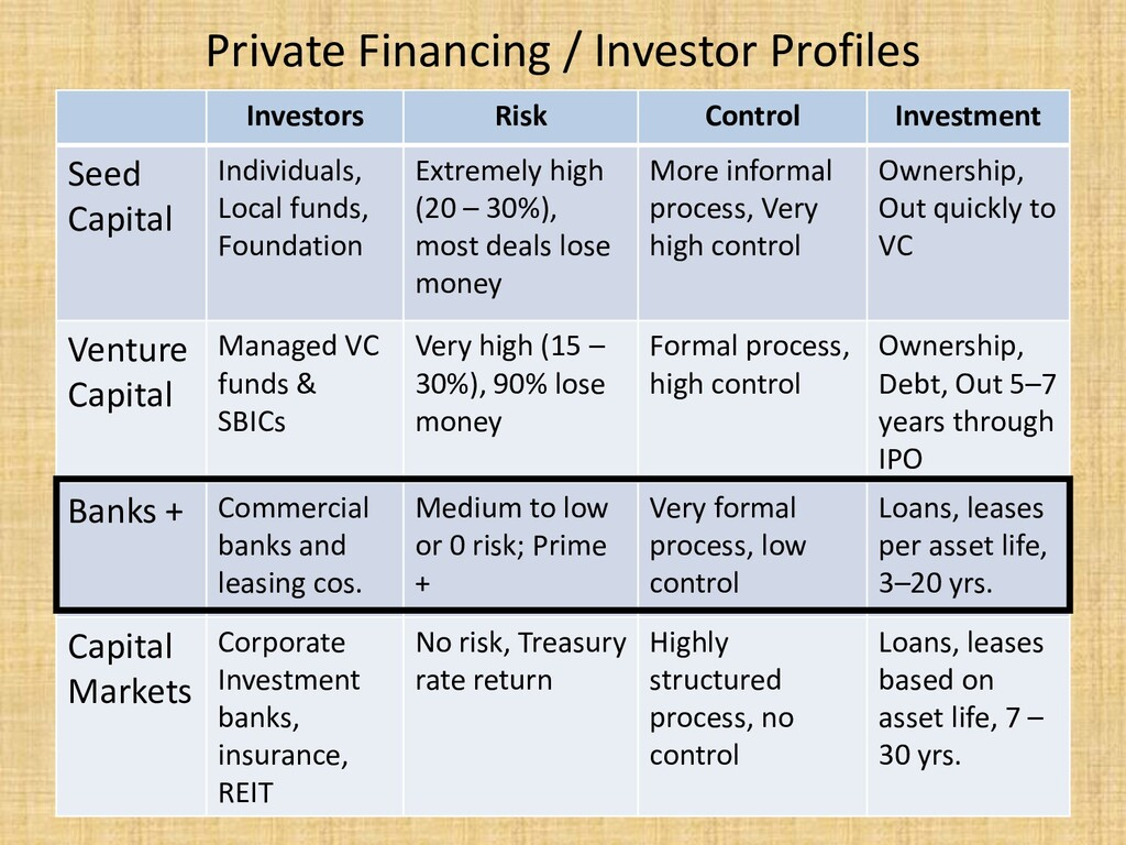 Private Financing / Investor Profiles Investors...
