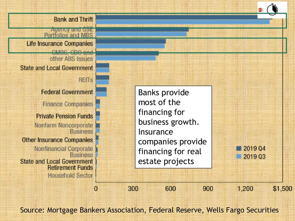 Banks provide most of the financing for busines...
