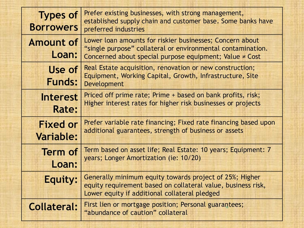 Types of Borrowers Prefer existing businesses, ...