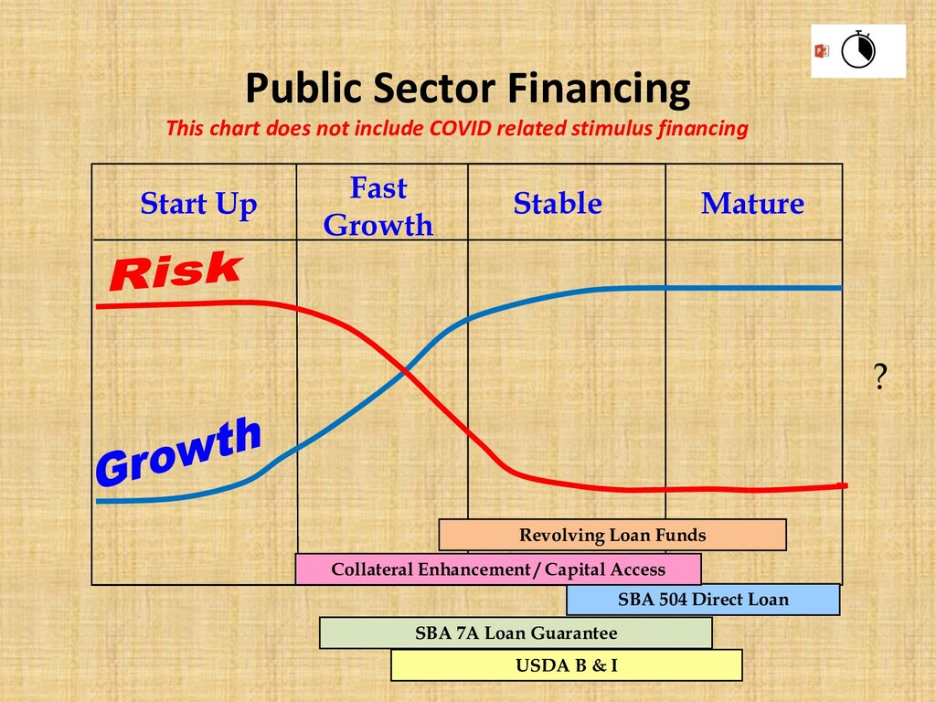 Public Sector Financing Start Up Fast Growth St...