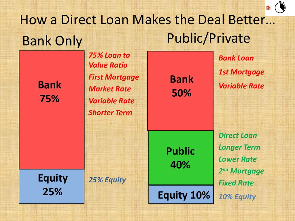 How a Direct Loan Makes the Deal Better… Bank 7...