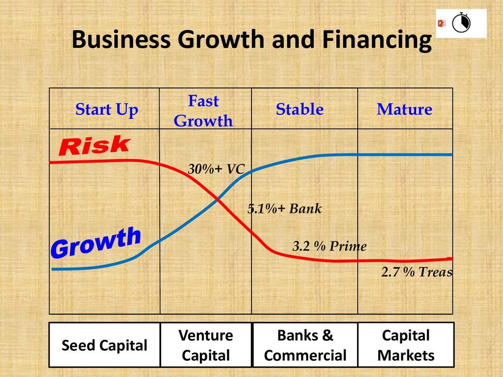 Business Growth and Financing Start Up Fast Gro...