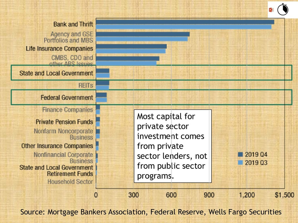 Most capital for private sector investment come...