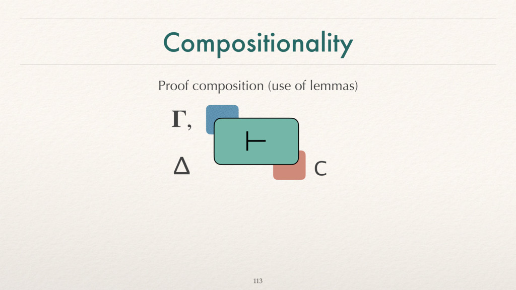 Compositionality 113 , C Δ ⊢ Proof composition ...