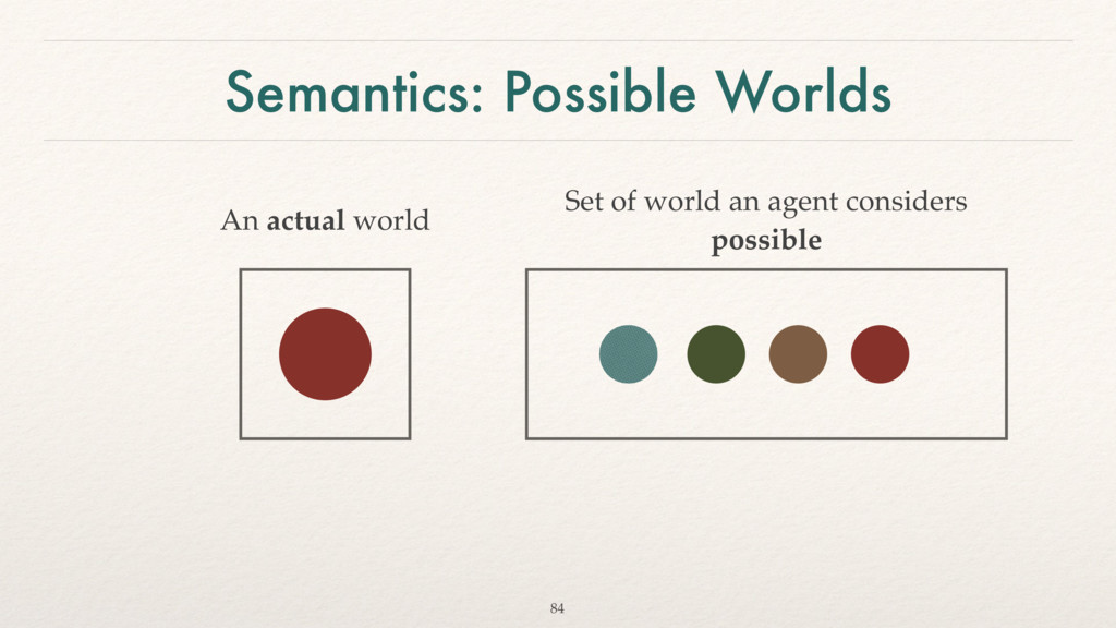 Semantics: Possible Worlds An actual world 84 S...