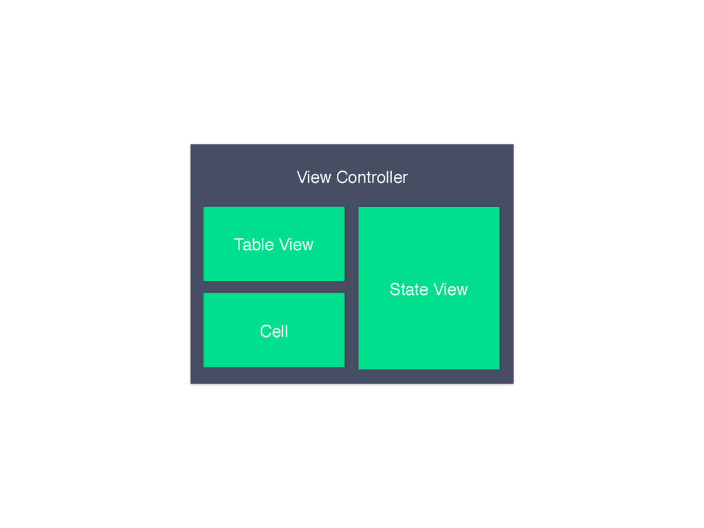 View Controller Table View Cell State View