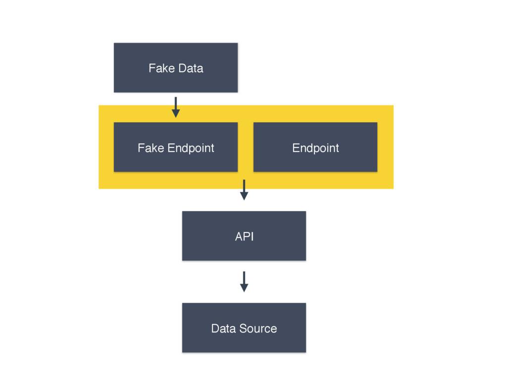 Fake Endpoint Fake Data Data Source API Endpoint