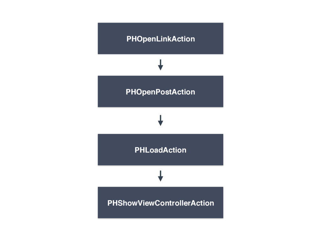 PHOpenPostAction PHOpenLinkAction PHShowViewCon...