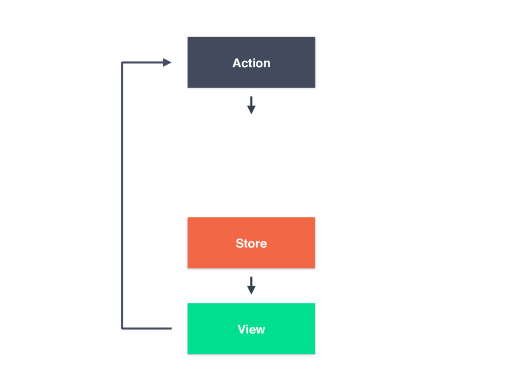 Action View Store