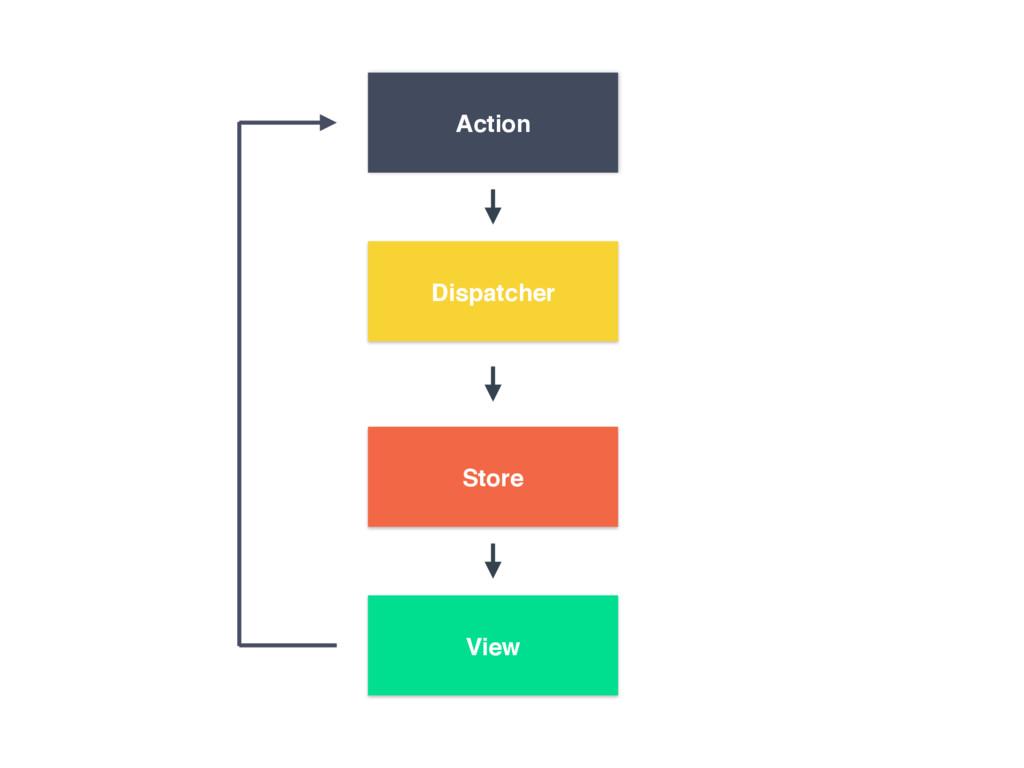Dispatcher Action View Store