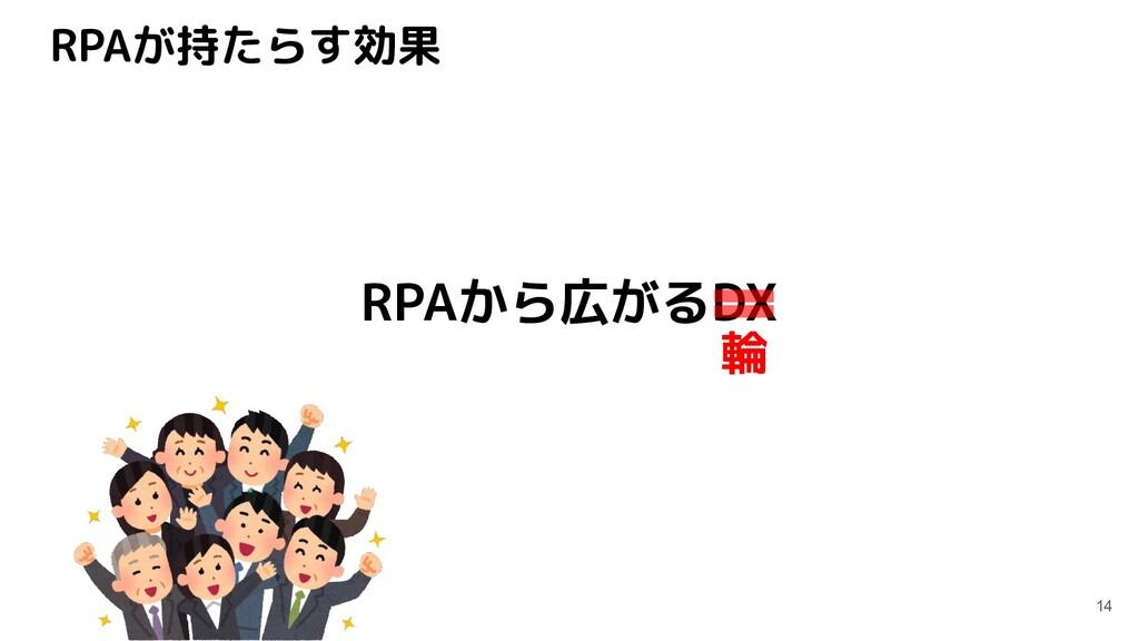 RPAが持たらす効果 14 RPAから広がるDX 輪