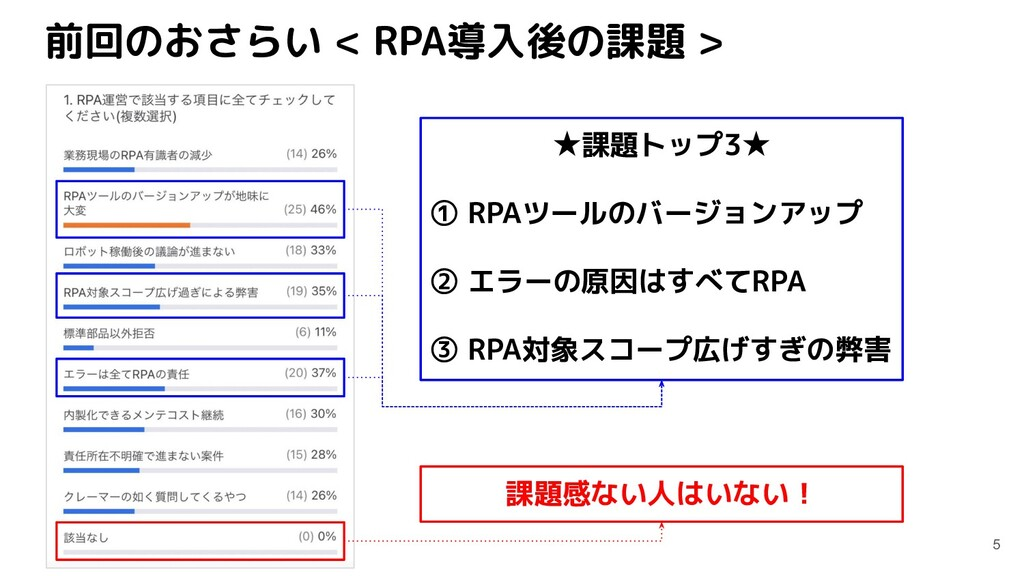 前回のおさらい < RPA導入後の課題 > 5 ★課題トップ3★ ① RPAツールのバージョン...