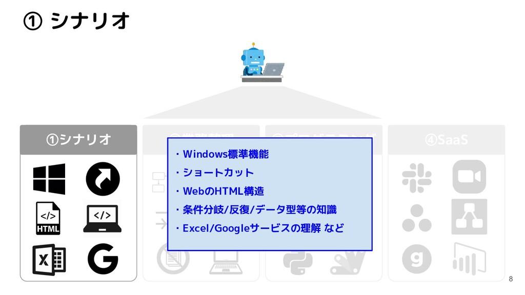 ① シナリオ 8 ①シナリオ ②業務整理 ③プログラミング ④SaaS ・Windows標準機...