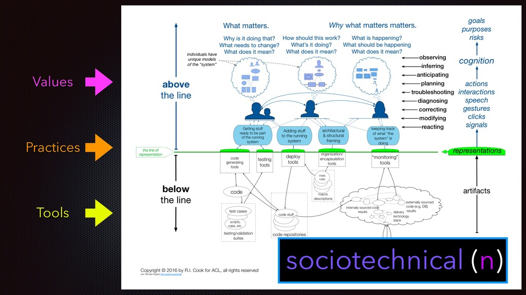 sociotechnical (n) Values Practices Tools