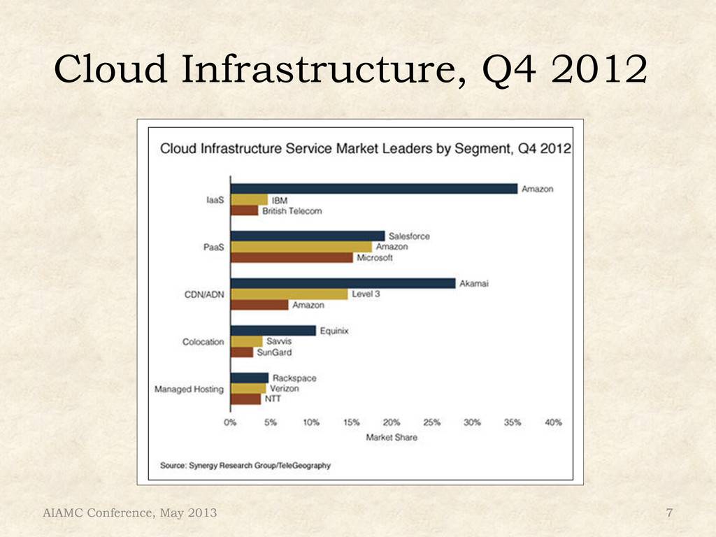 Cloud Infrastructure, Q4 2012 AIAMC Conference,...