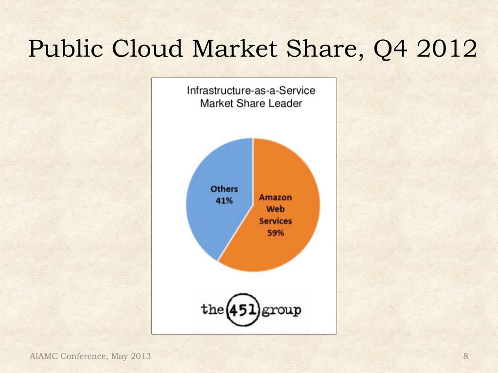 Public Cloud Market Share, Q4 2012 AIAMC Confer...