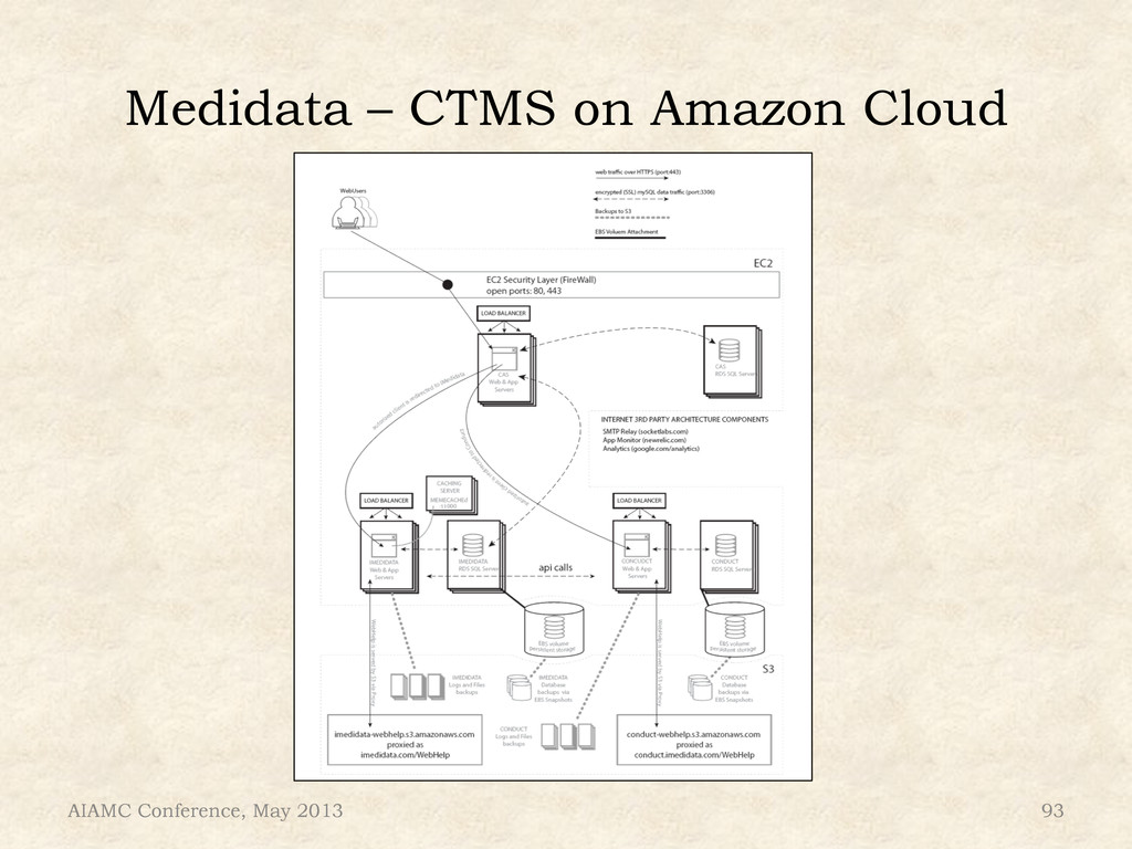 Medidata – CTMS on Amazon Cloud AIAMC Conferenc...
