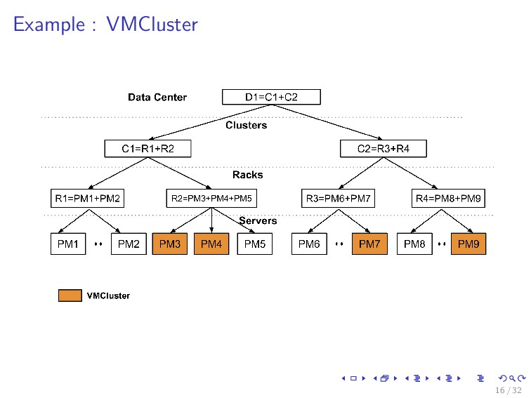 Example : VMCluster 16 / 32