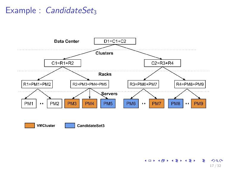 Example : CandidateSet3 17 / 32