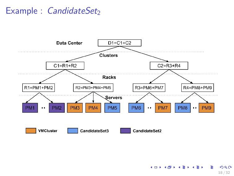 Example : CandidateSet2 18 / 32