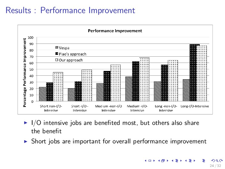 Results : Performance Improvement I/O intensive...