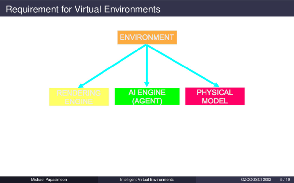 Requirement for Virtual Environments Michael Pa...