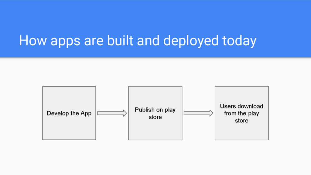 How apps are built and deployed today Develop t...