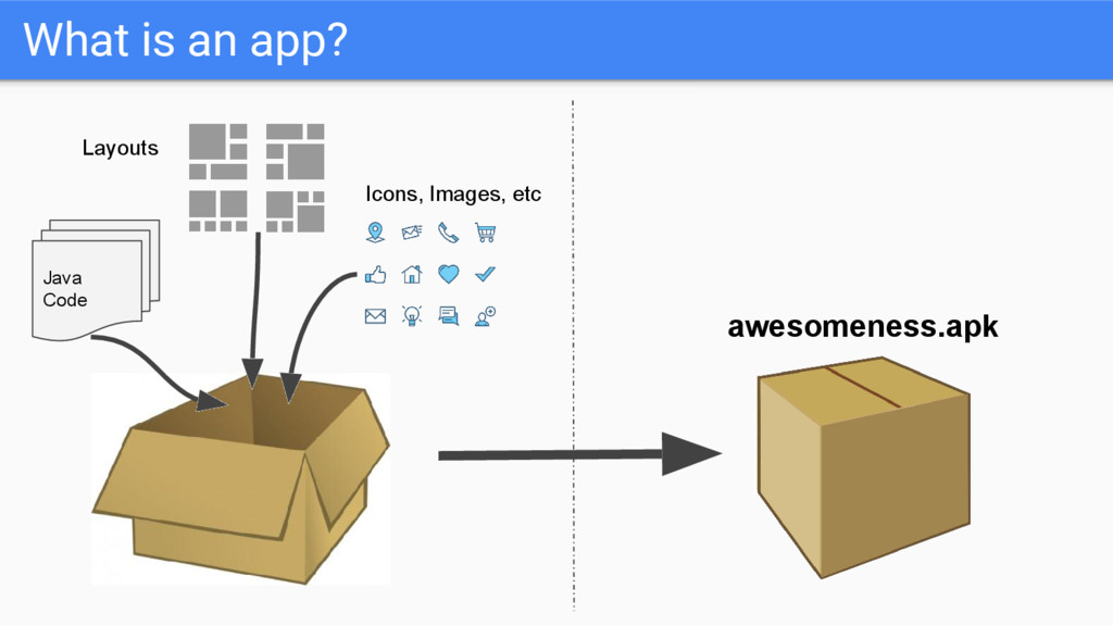 What is an app? Java Code Layouts Icons, Images...