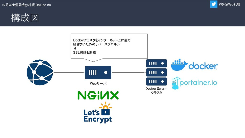 ゆるWeb勉強会@札幌 OnLine #8 #ゆるWeb札幌 構成図 Docker Swarm...