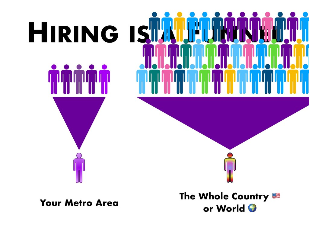 HIRING IS A FUNNEL Your Metro Area The Whole Co...