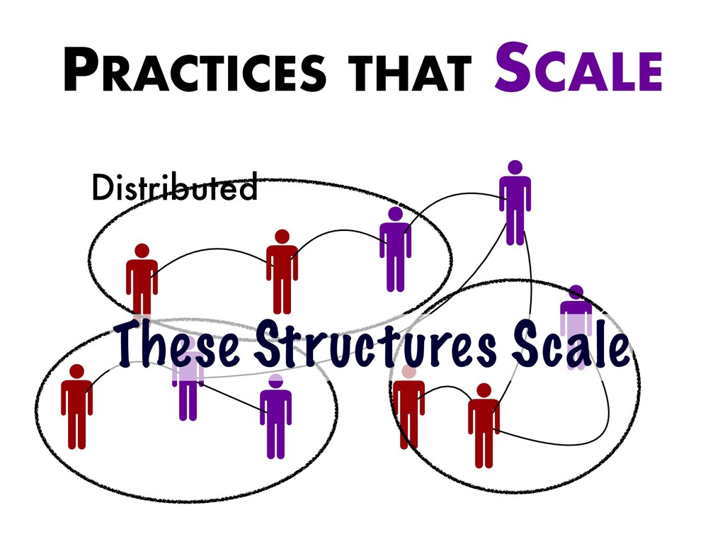 Distributed These Structures Scale PRACTICES TH...