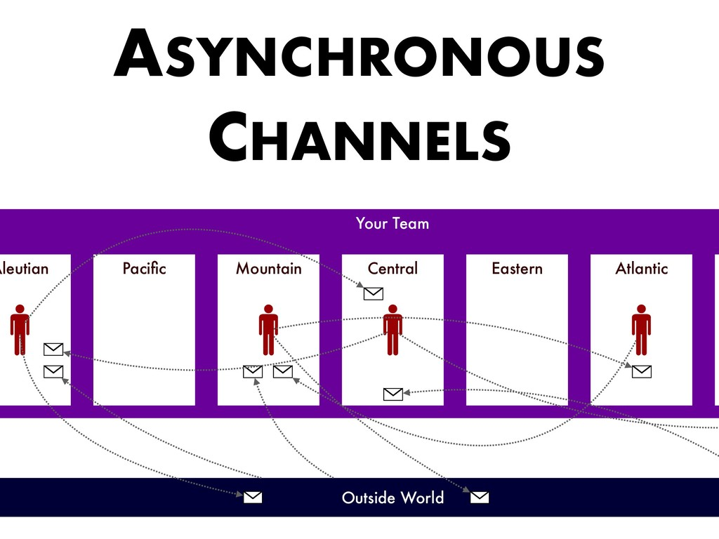ASYNCHRONOUS CHANNELS Your Team Outside World P...