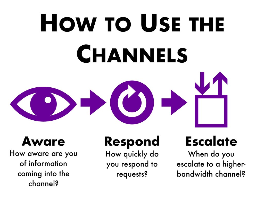 HOW TO USE THE CHANNELS Aware Respond Escalate ...