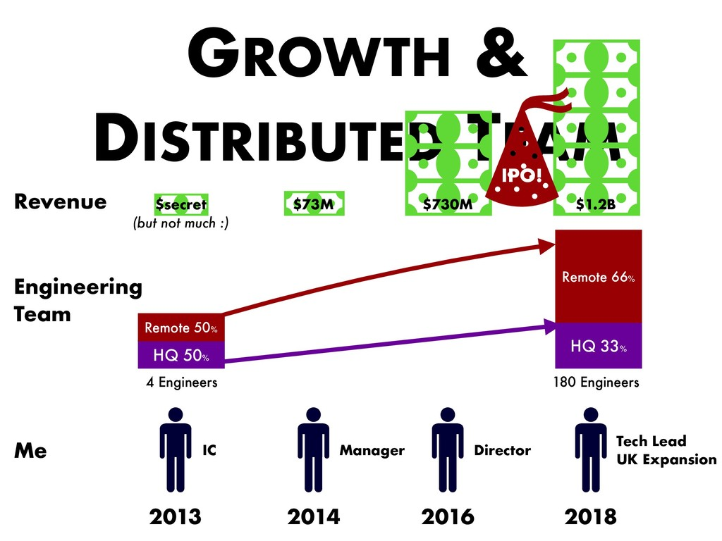GROWTH & DISTRIBUTED TEAM 2013 $secret (but not...
