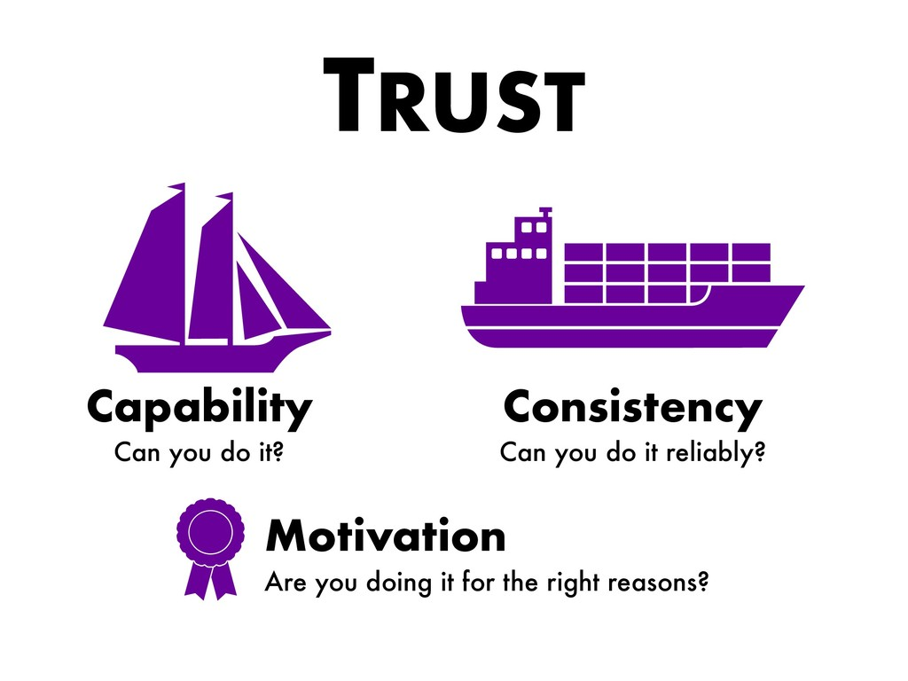TRUST Capability Can you do it? Consistency Can...